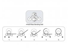 EM-PRO 4-Roll Plate Bending Rolls configuration