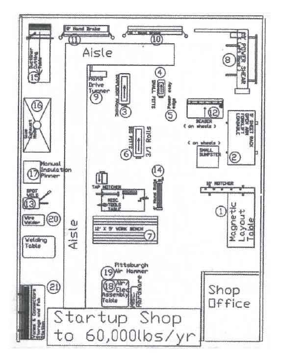 Shop Floor Layout Some Practical Options Empire